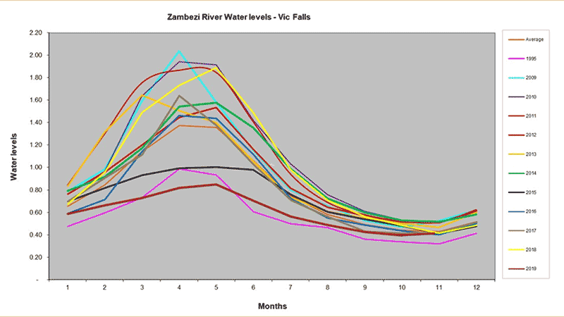 Zambezi River Water Levels