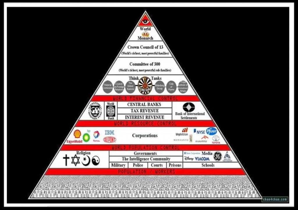Piramida władzy, którą często można zobaczyć w teoriach spiskowych.
