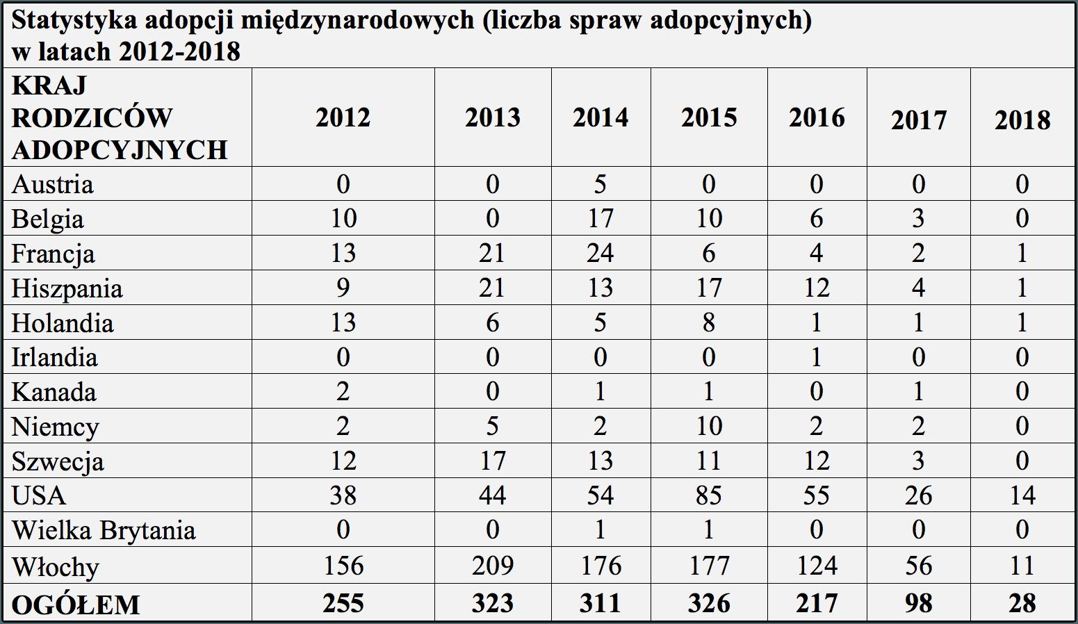 Ilość adopcji zagranicznych od 2012 roku