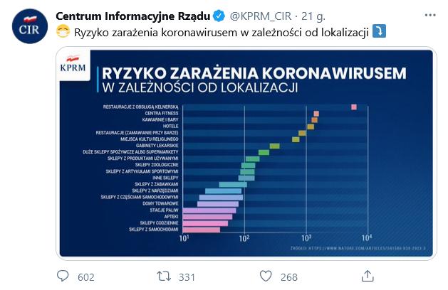 ryzyko zarażenia koronawirusem - wykres