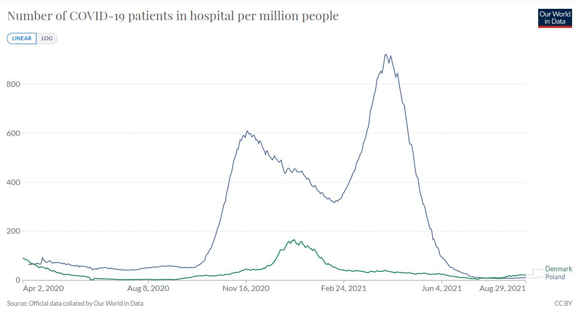 hospitalizacje C-19 per mln (Dania i Polska)