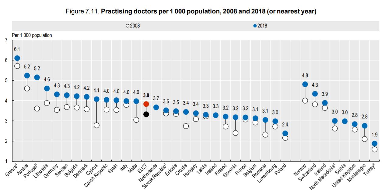 liczba praktykujących lekarzy na tysiąc mieszkańców